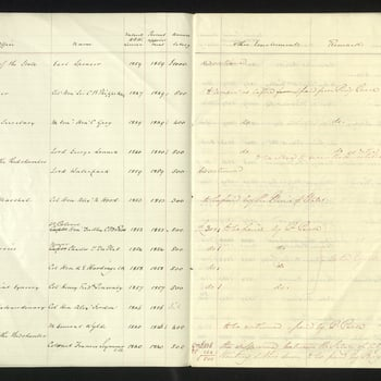 The Prince Consort's Establishment at April 1860, corrected to December 1861 with a List of Pensions and Retired Allowances. Columns divided by office, name, [date] entered His Royal Highness's service, [date of] present appointment, annual salary, other