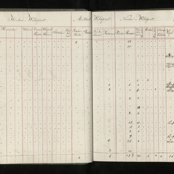 Prince Albert's German Hunting Register, titled 'Jagd Buch' and recording his hunting activities during the period of 1832 to1837, while still in Coburg. The register is divided by year and then by month. Numbers of different game despatched and a total f